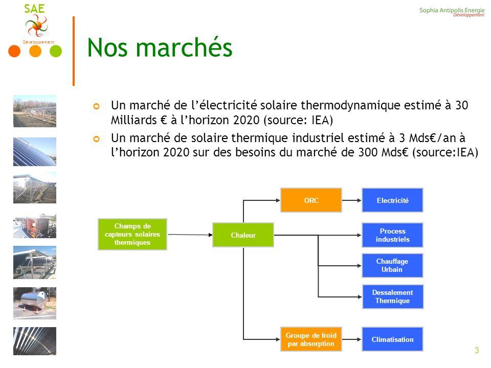 Développement SAE 3 Nos marchés Un marché de lélectricité solaire thermodynamique estimé à 30 Milliards à lhorizon 2020 (source: IEA) Un marché de solaire thermique industriel estimé à 3 Mds/an à lhorizon 2020 sur des besoins du marché de 300 Mds (source:IEA) Champs de capteurs solaires thermiques Chaleur Electricité Climatisation ORC Process industriels Groupe de froid par absorption Chauffage Urbain Dessalement Thermique