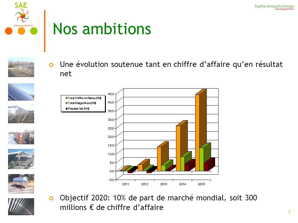 Développement SAE 7 Nos ambitions Une évolution soutenue tant en chiffre daffaire quen résultat net Objectif 2020: 10% de part de marché mondial, soit 300 millions de chiffre daffaire