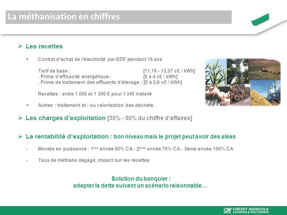 Région Bretagne : le projet FERTIKER Dans le Finistère, rencontre entre et une exploitation porcine Approvisionnement de 17 000 t 2/3 déchets industriels (boues, graisses) 1/3 déchets agricoles (lisier de porcs) Financement assuré par le Crédit Agricole Caisse Régionale Finistère UNIFERGIE / CAL&F Durée : 12 ans Financement : 2,48 M (2/3 de linvestissement) Subventions : 0,5 M (13%) Fonds propres : 0,72 M (20%) Puissance installée : 400 kW Mise en service : 08/2011 Montant du projet : 3,7 M CA : 1,2 M RE : 0,5 M