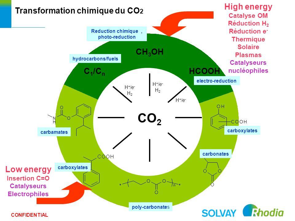 CONFIDENTIAL High energy Catalyse OM Réduction H 2 Réduction e - Thermique Solaire Plasmas Catalyseurs nucléophiles H + /e - H 2 Low energy Insertion