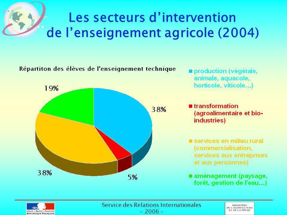 Service des Relations Internationales - 2006 - Les secteurs dintervention de lenseignement agricole (2004)