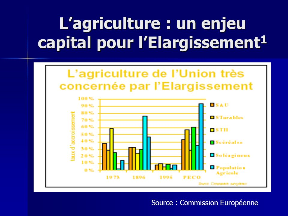 Lagriculture : un enjeu capital pour lElargissement 1 Source : Commission Européenne