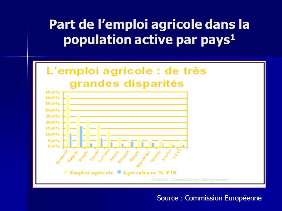 Part de lemploi agricole dans la population active par pays 1 Source : Commission Européenne
