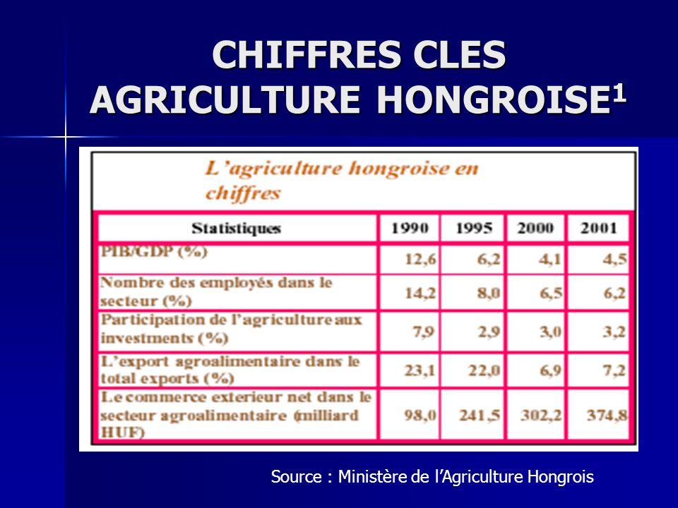 CHIFFRES CLES AGRICULTURE HONGROISE 1 Source : Ministère de lAgriculture Hongrois