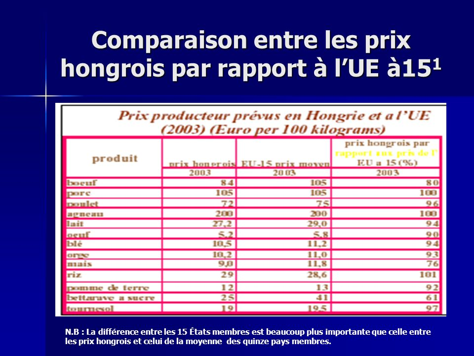 Comparaison entre les prix hongrois par rapport à lUE à15 1 N.B : La différence entre les 15 États membres est beaucoup plus importante que celle entr