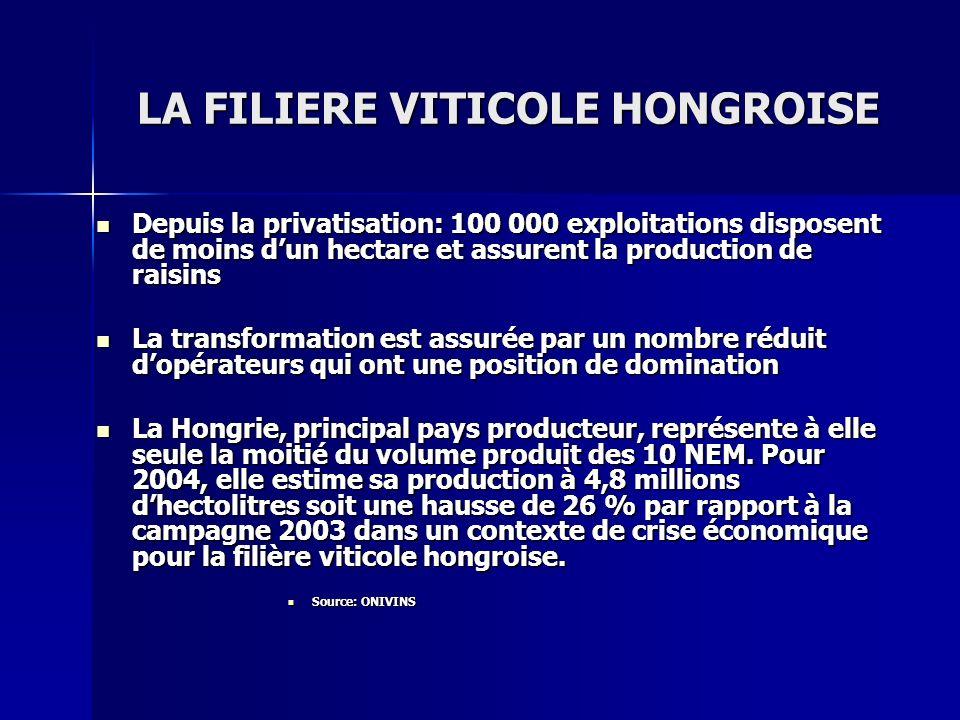 LA FILIERE VITICOLE HONGROISE Depuis la privatisation: 100 000 exploitations disposent de moins dun hectare et assurent la production de raisins Depui