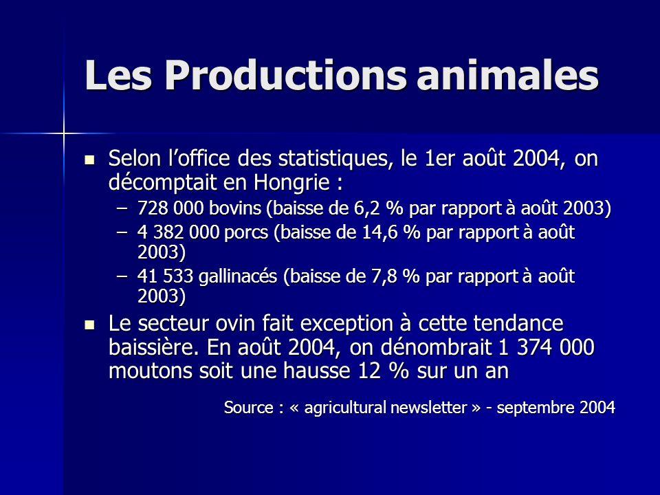 Les Productions animales Selon loffice des statistiques, le 1er août 2004, on décomptait en Hongrie : Selon loffice des statistiques, le 1er août 2004