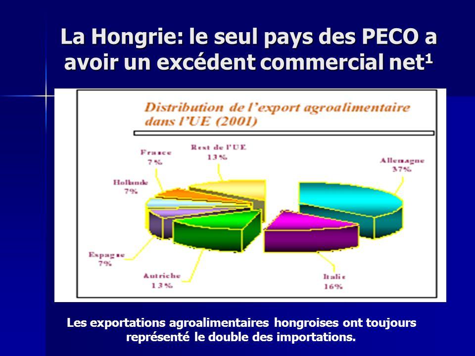 La Hongrie: le seul pays des PECO a avoir un excédent commercial net 1 Les exportations agroalimentaires hongroises ont toujours représenté le double