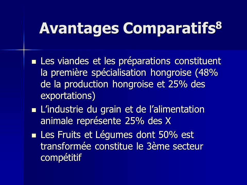 Avantages Comparatifs 8 Les viandes et les préparations constituent la première spécialisation hongroise (48% de la production hongroise et 25% des ex