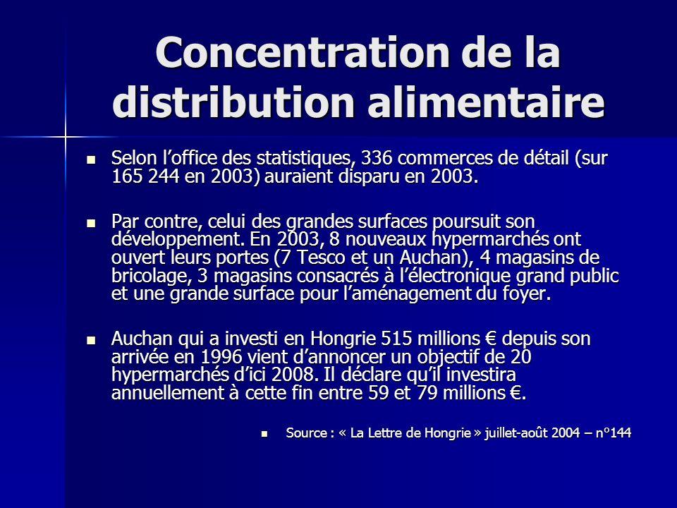 Concentration de la distribution alimentaire Selon loffice des statistiques, 336 commerces de détail (sur 165 244 en 2003) auraient disparu en 2003. S