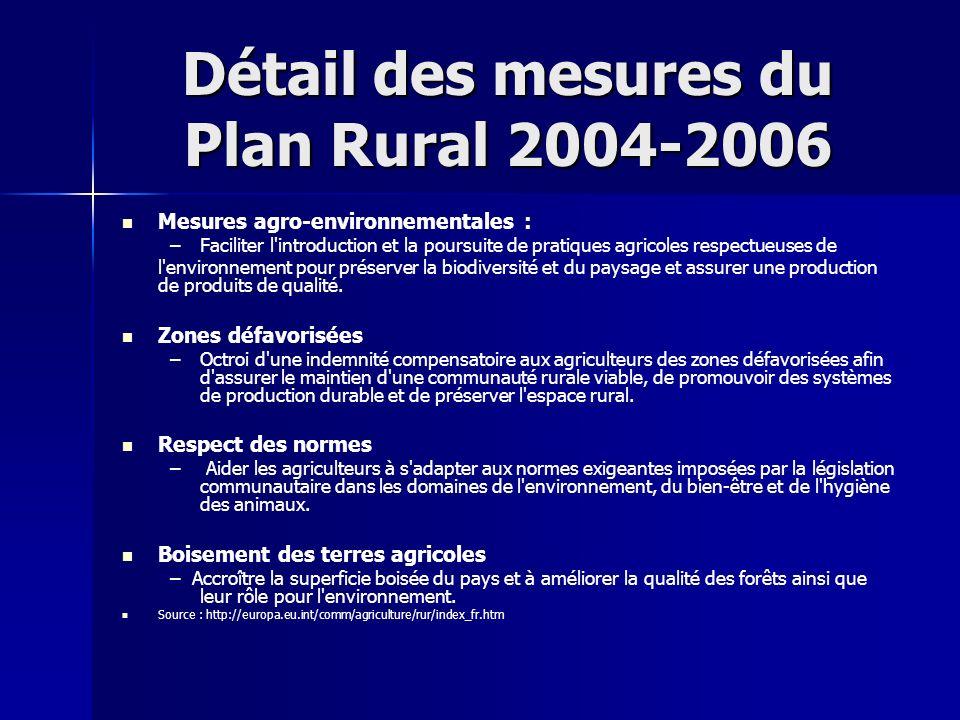 Détail des mesures du Plan Rural 2004-2006 Mesures agro-environnementales : – –Faciliter l'introduction et la poursuite de pratiques agricoles respect