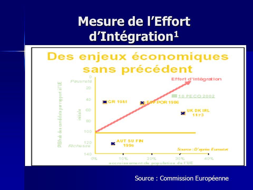 Mesure de lEffort dIntégration 1 Source : Commission Européenne
