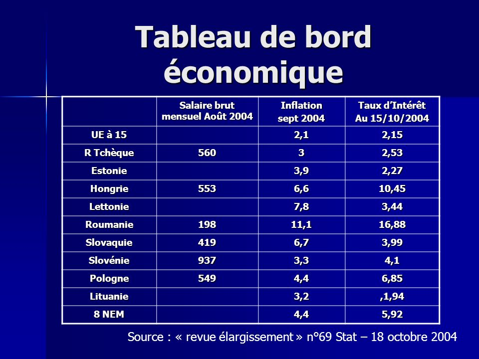 Tableau de bord économique Salaire brut mensuel Août 2004 Inflation sept 2004 Taux dIntérêt Au 15/10/2004 UE à 15 2,12,15 R Tchèque 56032,53 Estonie3,