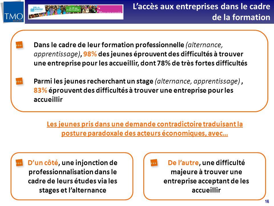 16 Dans le cadre de leur formation professionnelle (alternance, apprentissage), 98% des jeunes éprouvent des difficultés à trouver une entreprise pour