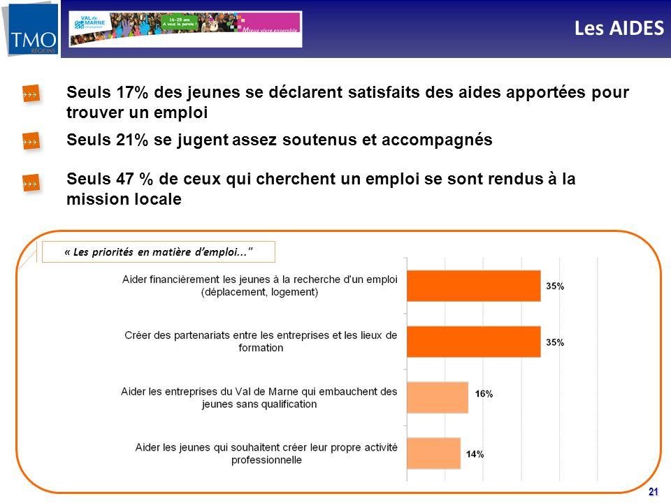 21 Les AIDES Seuls 17% des jeunes se déclarent satisfaits des aides apportées pour trouver un emploi Seuls 21% se jugent assez soutenus et accompagnés