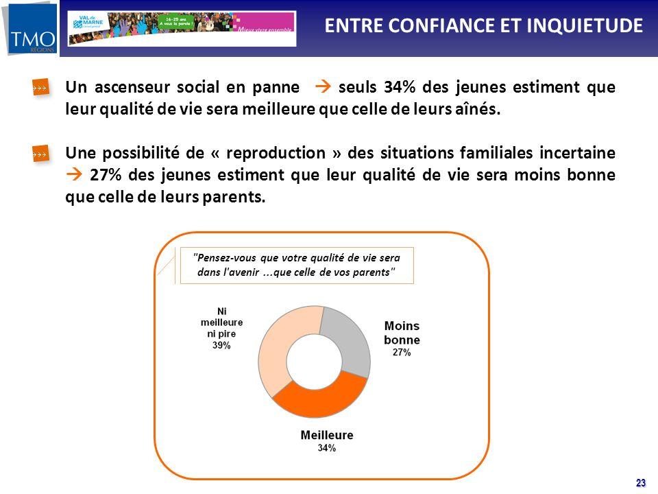 23 Un ascenseur social en panne seuls 34% des jeunes estiment que leur qualité de vie sera meilleure que celle de leurs aînés. Une possibilité de « re