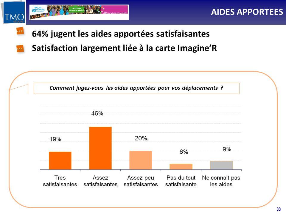 33 Comment jugez-vous les aides apportées pour vos déplacements ? 64% jugent les aides apportées satisfaisantes Satisfaction largement liée à la carte