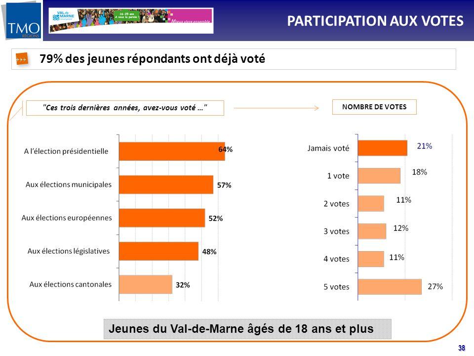 38 PARTICIPATION AUX VOTES Ces trois dernières années, avez-vous voté … Jeunes du Val-de-Marne âgés de 18 ans et plus NOMBRE DE VOTES 79% des jeunes répondants ont déjà voté