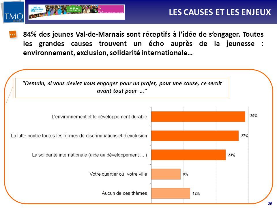 39 LES CAUSES ET LES ENJEUX Demain, si vous deviez vous engager pour un projet, pour une cause, ce serait avant tout pour … 84% des jeunes Val-de-Marnais sont réceptifs à lidée de sengager.