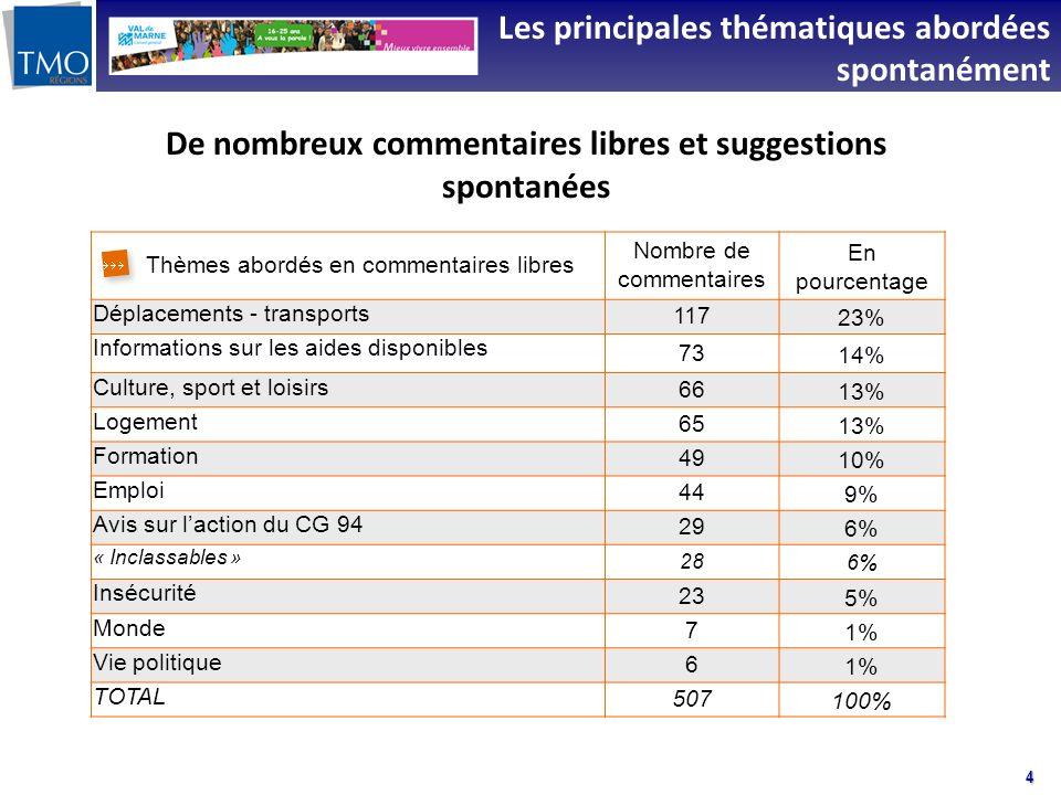 4 Les principales thématiques abordées spontanément Thèmes abordés en commentaires libres Nombre de commentaires En pourcentage Déplacements - transpo