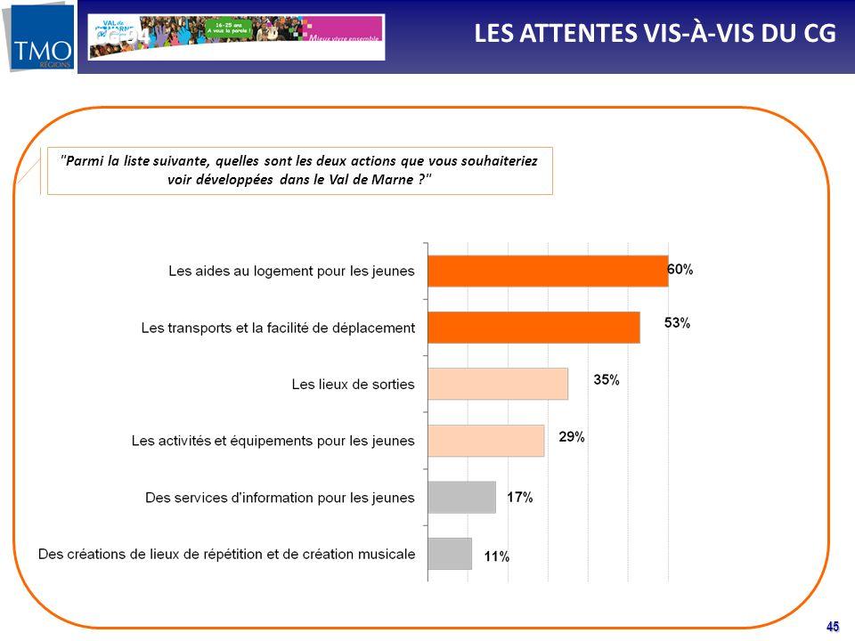45 LES ATTENTES VIS-À-VIS DU CG Parmi la liste suivante, quelles sont les deux actions que vous souhaiteriez voir développées dans le Val de Marne ? CG 94