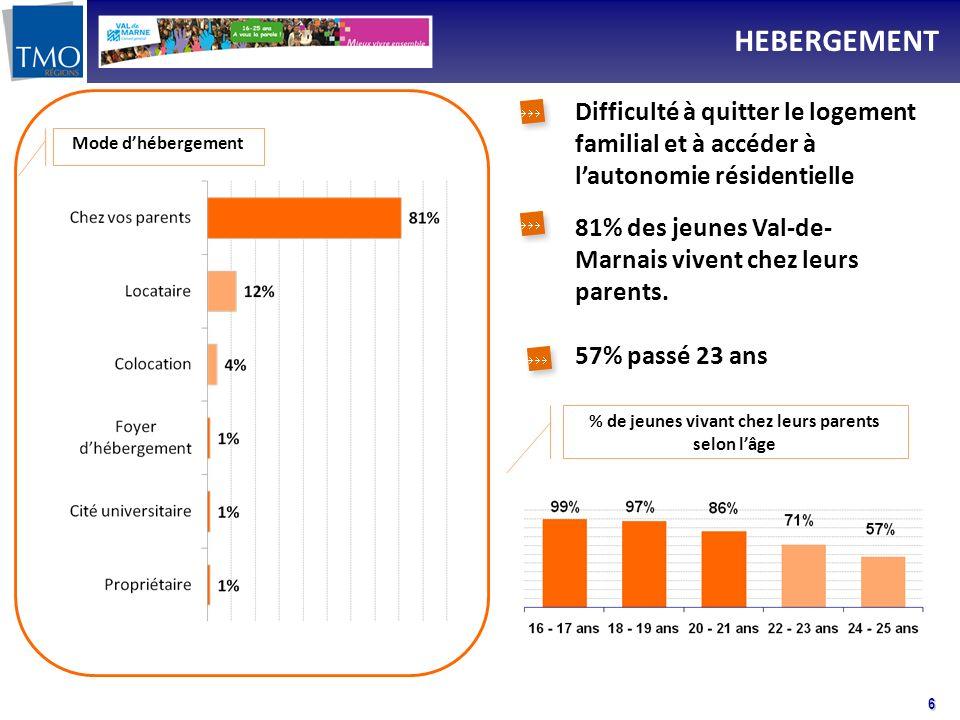 6 HEBERGEMENT Mode dhébergement 81% des jeunes Val-de- Marnais vivent chez leurs parents. 57% passé 23 ans % de jeunes vivant chez leurs parents selon