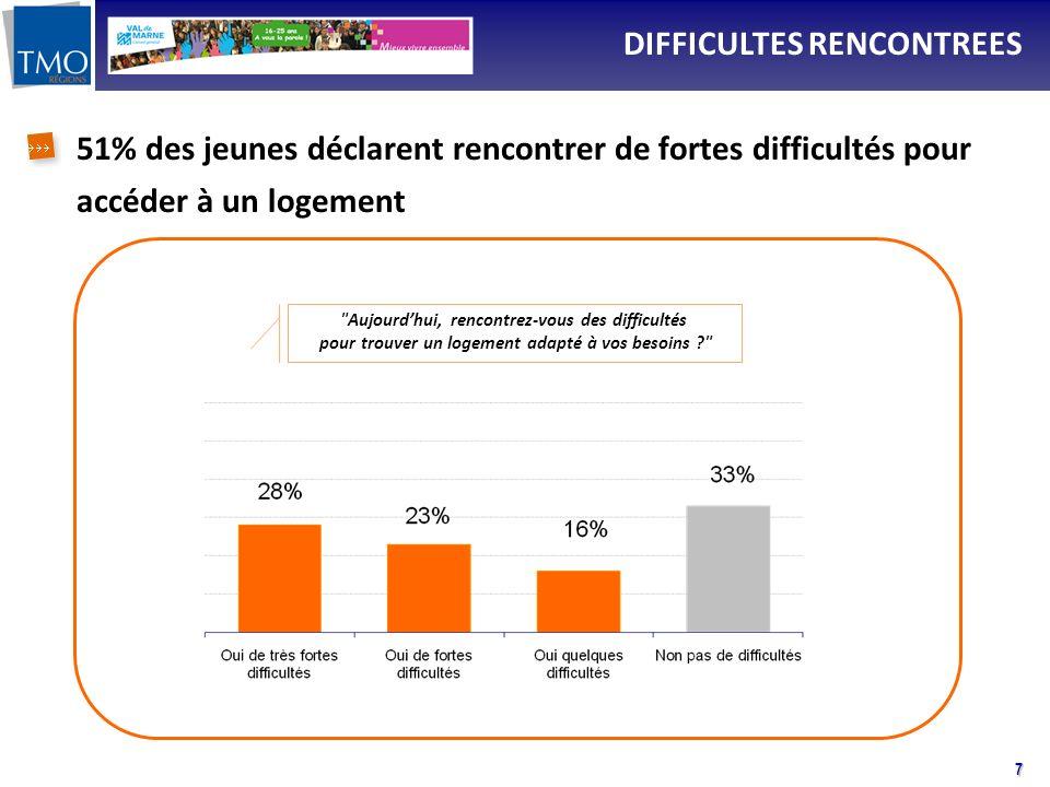 7 DIFFICULTES RENCONTREES Aujourdhui, rencontrez-vous des difficultés pour trouver un logement adapté à vos besoins ? 51% des jeunes déclarent rencontrer de fortes difficultés pour accéder à un logement