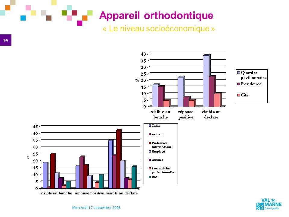 14 Mercredi 17 septembre 2008 Appareil orthodontique « Le niveau socioéconomique » Nous retrouvons aussi des différences suivant la catégorie socio-pr