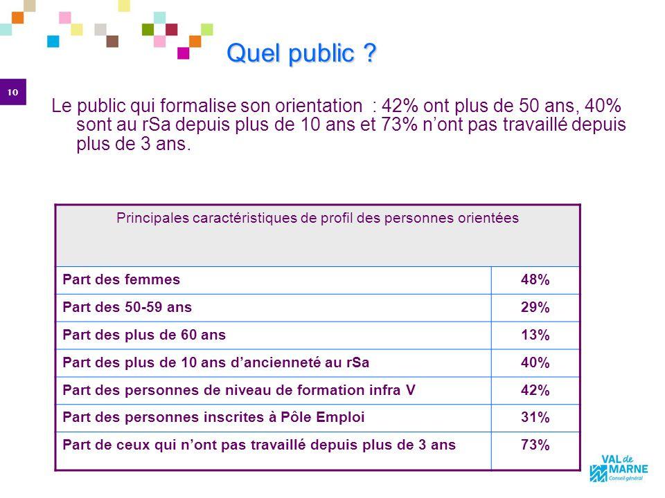 10 Le public qui formalise son orientation : 42% ont plus de 50 ans, 40% sont au rSa depuis plus de 10 ans et 73% nont pas travaillé depuis plus de 3