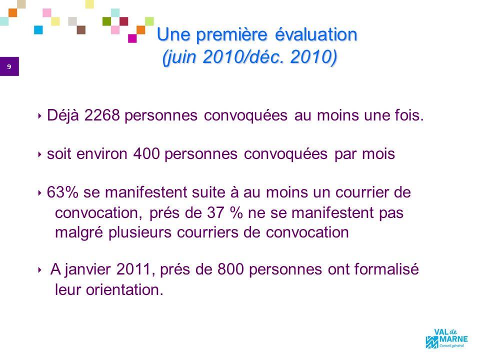 9 Déjà 2268 personnes convoquées au moins une fois. soit environ 400 personnes convoquées par mois 63% se manifestent suite à au moins un courrier de