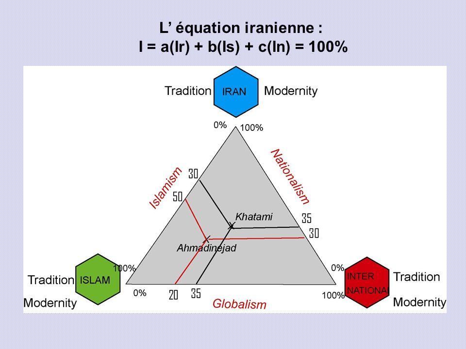 L équation iranienne : I = a(Ir) + b(Is) + c(In) = 100%