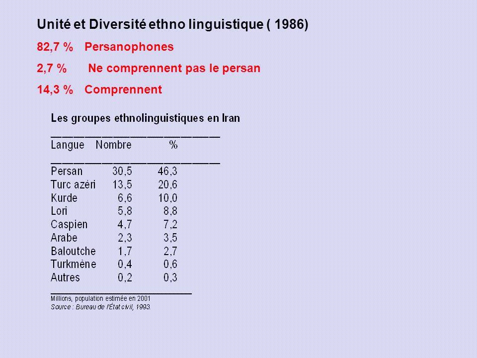 Unité et Diversité ethno linguistique ( 1986) 82,7 % Persanophones 2,7 % Ne comprennent pas le persan 14,3 % Comprennent