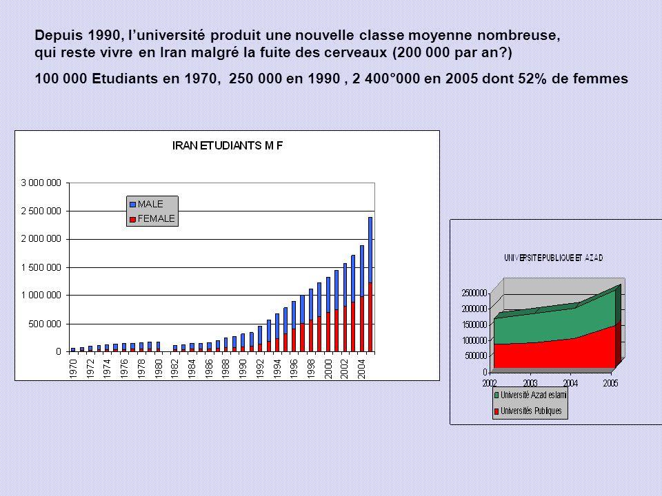 Depuis 1990, luniversité produit une nouvelle classe moyenne nombreuse, qui reste vivre en Iran malgré la fuite des cerveaux (200 000 par an?) 100 000