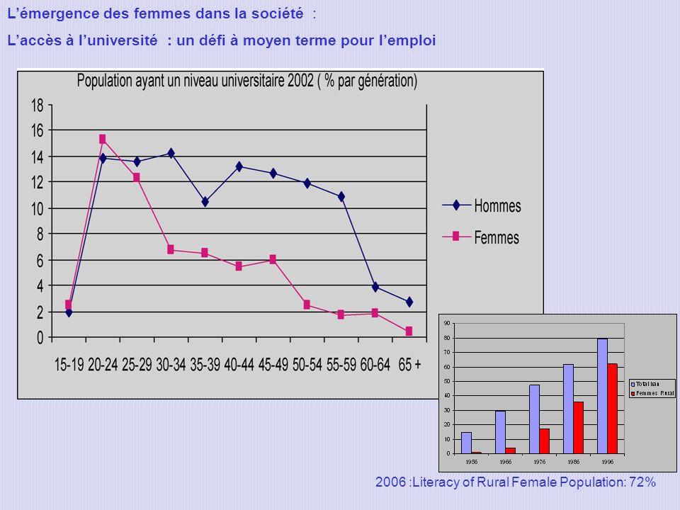 Lémergence des femmes dans la société : Laccès à luniversité : un défi à moyen terme pour lemploi 2006 :Literacy of Rural Female Population: 72%