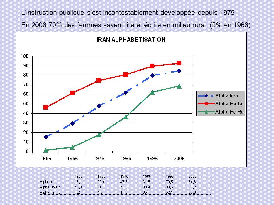 Linstruction publique sest incontestablement développée depuis 1979 En 2006 70% des femmes savent lire et écrire en milieu rural (5% en 1966)