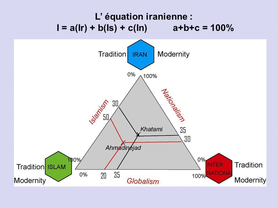 L équation iranienne : I = a(Ir) + b(Is) + c(In) a+b+c = 100%