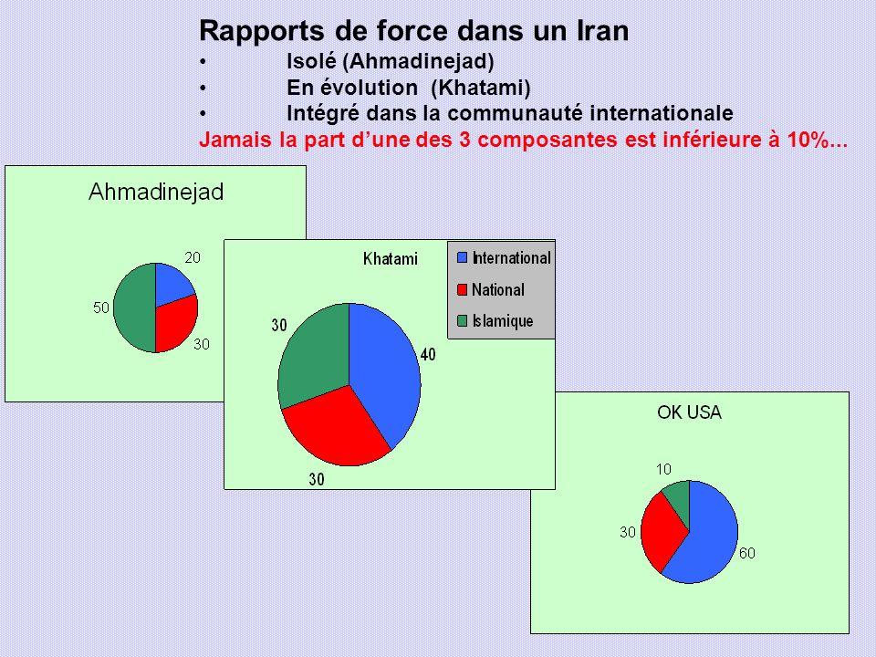 Rapports de force dans un Iran Isolé (Ahmadinejad) En évolution (Khatami) Intégré dans la communauté internationale Jamais la part dune des 3 composan