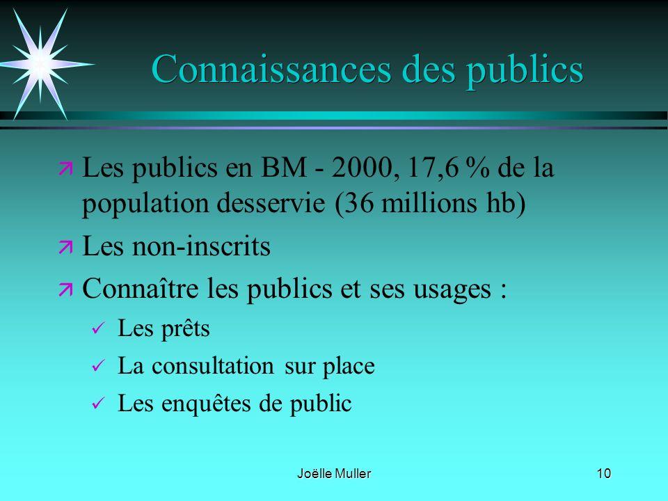 Joëlle Muller10 Connaissances des publics ä ä Les publics en BM - 2000, 17,6 % de la population desservie (36 millions hb) ä ä Les non-inscrits ä ä Co