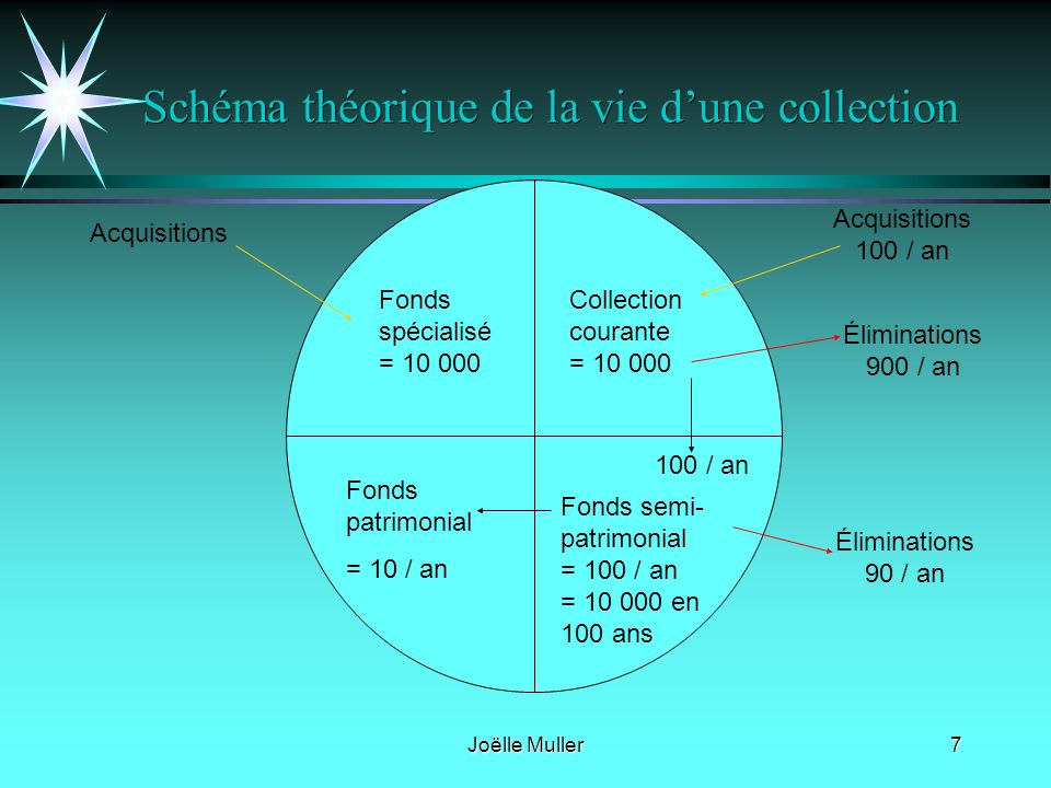 Joëlle Muller7 Schéma théorique de la vie dune collection Fonds spécialisé = 10 000 Collection courante = 10 000 Fonds patrimonial = 10 / an Fonds semi- patrimonial = 100 / an = 10 000 en 100 ans Acquisitions 100 / an Éliminations 900 / an Éliminations 90 / an 100 / an