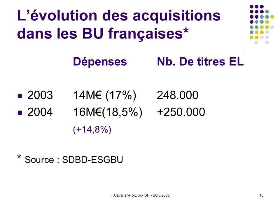 F.Cavalier-PolDoc- BPI- 20/9/200510 Lévolution des acquisitions dans les BU françaises* Dépenses Nb.
