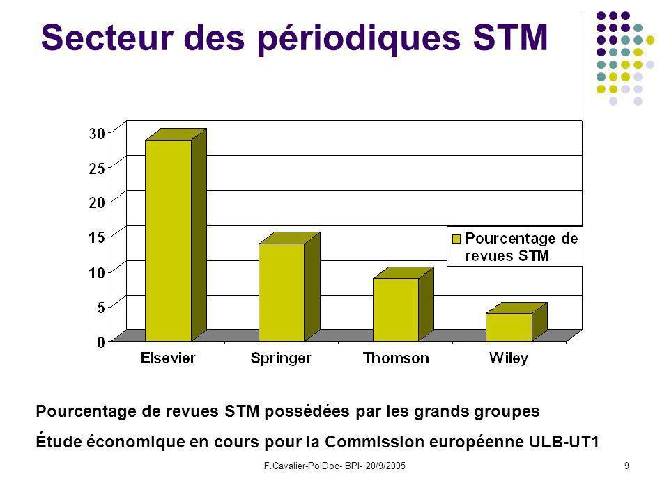 F.Cavalier-PolDoc- BPI- 20/9/20059 Secteur des périodiques STM Pourcentage de revues STM possédées par les grands groupes Étude économique en cours pour la Commission européenne ULB-UT1
