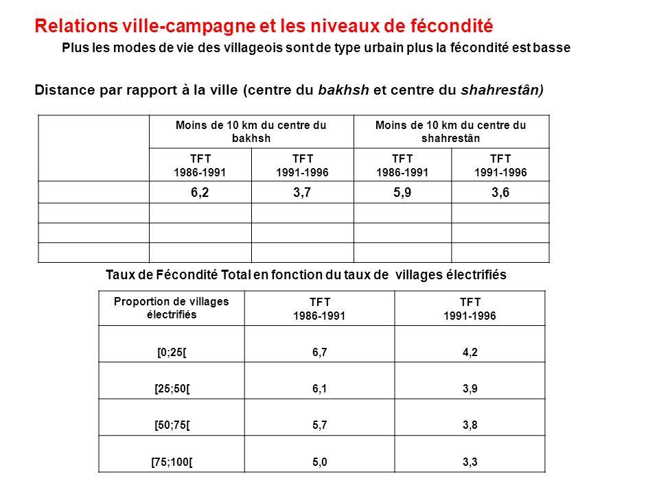 Distance par rapport à la ville (centre du bakhsh et centre du shahrestân) Moins de 10 km du centre du bakhsh Moins de 10 km du centre du shahrestân TFT 1986-1991 TFT 1991-1996 TFT 1986-1991 TFT 1991-1996 6,23,75,93,6 Relations ville-campagne et les niveaux de fécondité Plus les modes de vie des villageois sont de type urbain plus la fécondité est basse Proportion de villages électrifiés TFT 1986-1991 TFT 1991-1996 [0;25[6,74,2 [25;50[6,13,9 [50;75[5,73,8 [75;100[5,03,3 Taux de Fécondité Total en fonction du taux de villages électrifiés