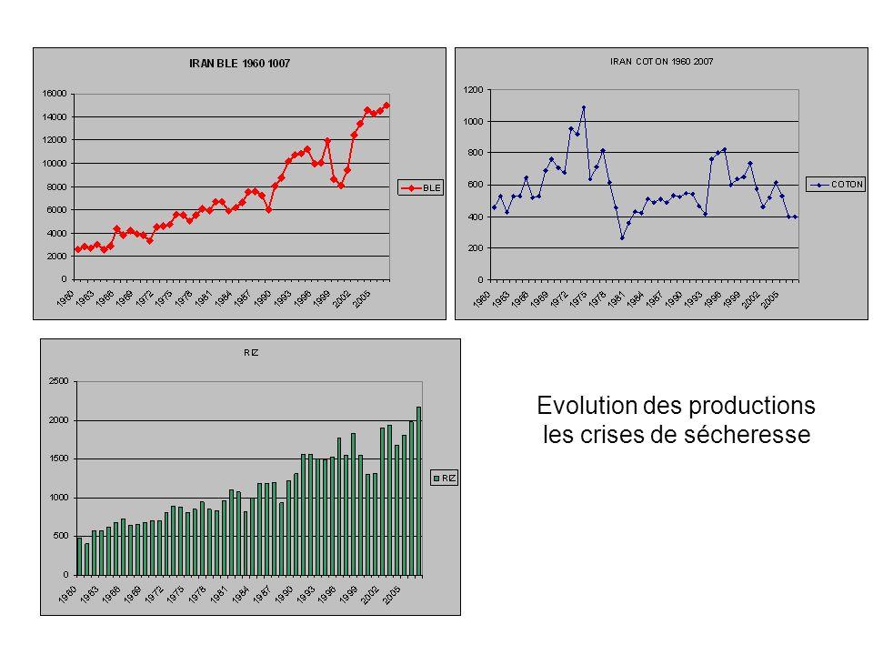 Evolution des productions les crises de sécheresse