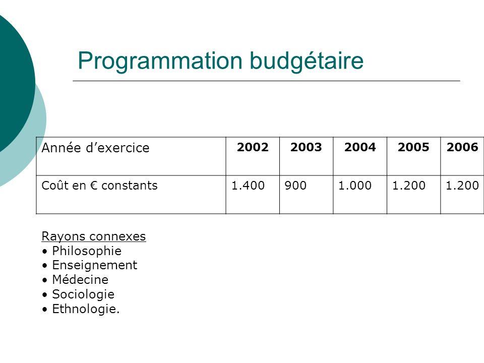 Programmation budgétaire Année dexercice 20022003200420052006 Coût en constants1.4009001.0001.200 Rayons connexes Philosophie Enseignement Médecine Sociologie Ethnologie.