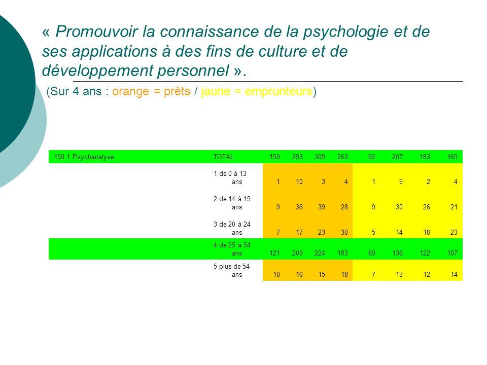 « Promouvoir la connaissance de la psychologie et de ses applications à des fins de culture et de développement personnel ».