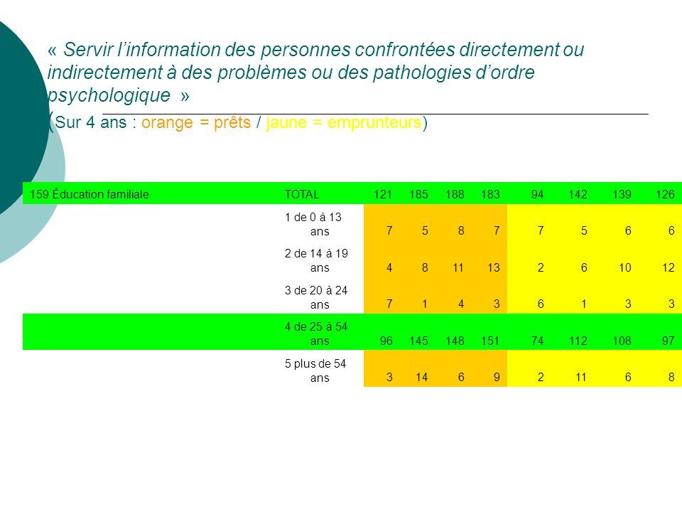 « Servir linformation des personnes confrontées directement ou indirectement à des problèmes ou des pathologies dordre psychologique » ( Sur 4 ans : orange = prêts / jaune = emprunteurs) 159 Éducation familialeTOTAL12118518818394142139126 1 de 0 à 13 ans75877566 2 de 14 à 19 ans481113261012 3 de 20 à 24 ans71436133 4 de 25 à 54 ans961451481517411210897 5 plus de 54 ans3146921168