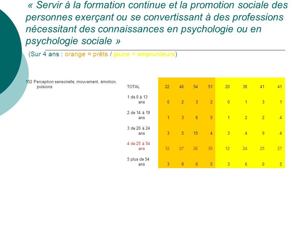« Servir à la formation continue et la promotion sociale des personnes exerçant ou se convertissant à des professions nécessitant des connaissances en psychologie ou en psychologie sociale » (Sur 4 ans : orange = prêts / jaune = emprunteurs) 152 Perception sensorielle, mouvement, émotion, pulsionsTOTAL22465451203841 1 de 0 à 13 ans02320131 2 de 14 à 19 ans13851224 3 de 20 à 24 ans351543494 4 de 25 à 54 ans1227263512242527 5 plus de 54 ans38053605