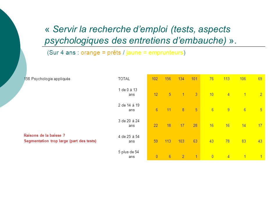 « Servir la recherche demploi (tests, aspects psychologiques des entretiens dembauche) ».