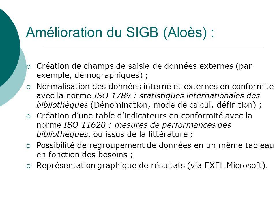 Amélioration du SIGB (Aloès) : Création de champs de saisie de données externes (par exemple, démographiques) ; Normalisation des données interne et externes en conformité avec la norme ISO 1789 : statistiques internationales des bibliothèques (Dénomination, mode de calcul, définition) ; Création dune table dindicateurs en conformité avec la norme ISO 11620 : mesures de performances des bibliothèques, ou issus de la littérature ; Possibilité de regroupement de données en un même tableau en fonction des besoins ; Représentation graphique de résultats (via EXEL Microsoft).