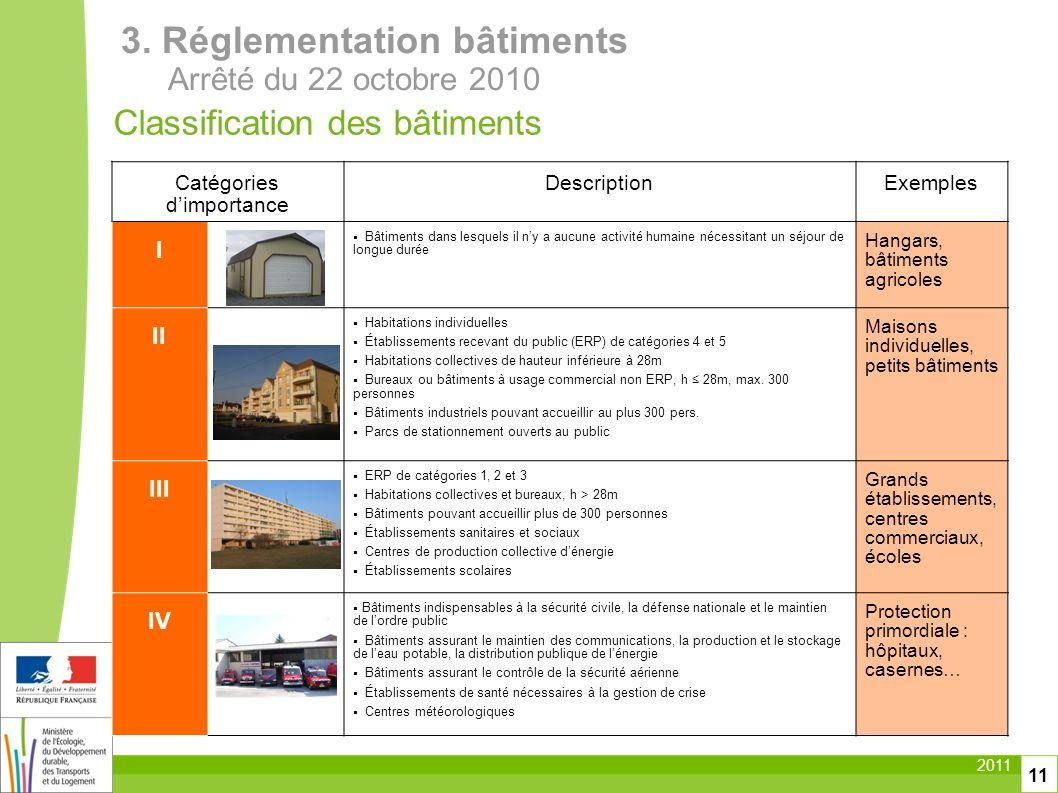 2011 11 Classification des bâtiments Catégories dimportance DescriptionExemples I Bâtiments dans lesquels il ny a aucune activité humaine nécessitant